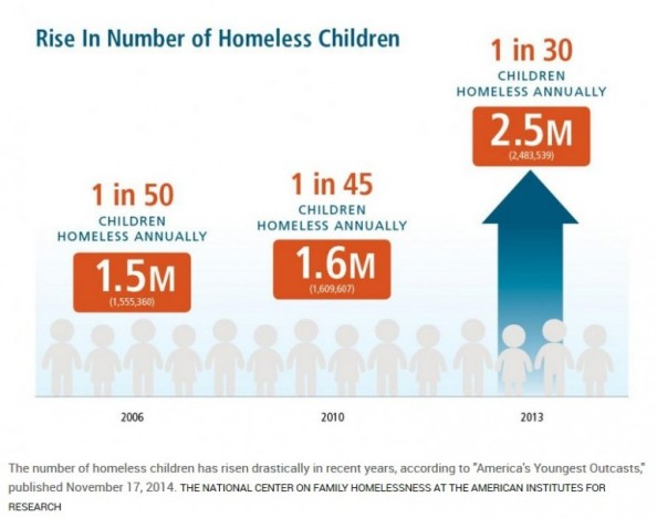 homeless-america-770x607